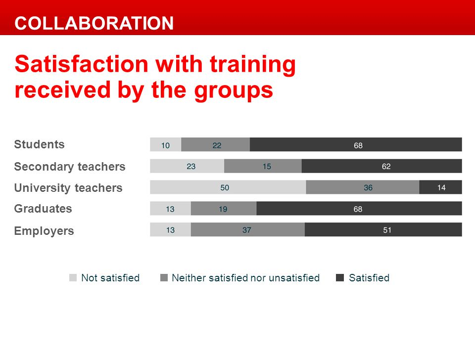 Not satisfied Neither satisfied nor unsatisfied Satisfied Satisfaction with training received by the groups COLLABORATION Students Secondary teachers University teachers Graduates Employers