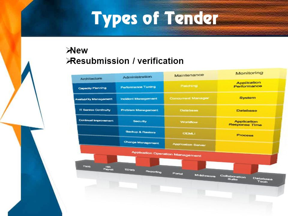 Types of Tender  New  Resubmission / verification