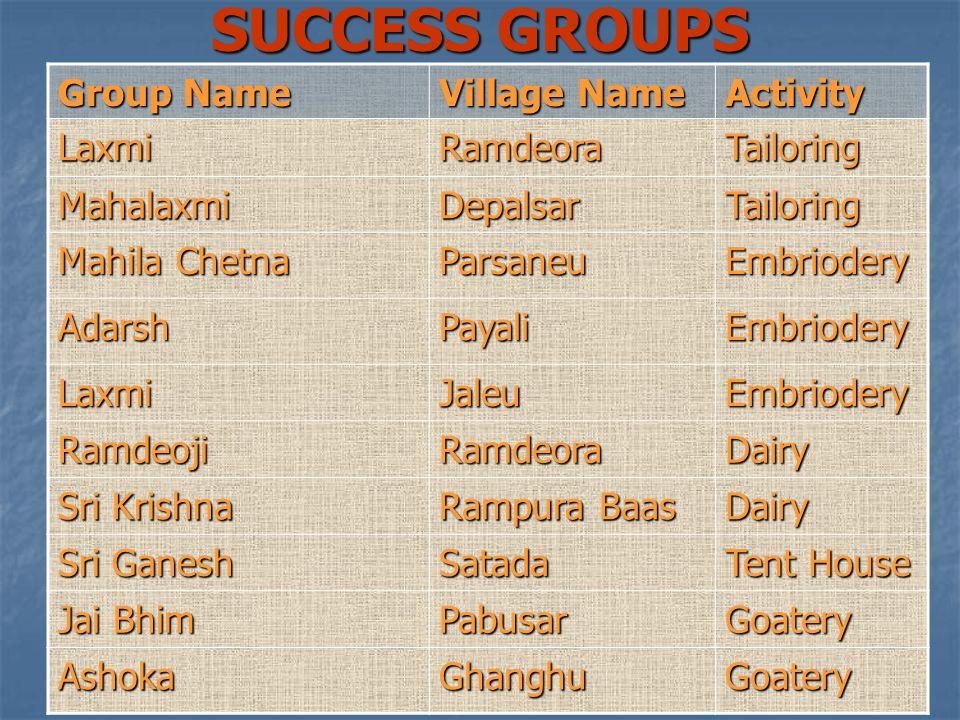 Group Name Village Name Activity LaxmiRamdeoraTailoring MahalaxmiDepalsarTailoring Mahila Chetna ParsaneuEmbriodery AdarshPayaliEmbriodery LaxmiJaleuEmbriodery RamdeojiRamdeoraDairy Sri Krishna Rampura Baas Dairy Sri Ganesh Satada Tent House Jai Bhim PabusarGoatery AshokaGhanghuGoatery SUCCESS GROUPS