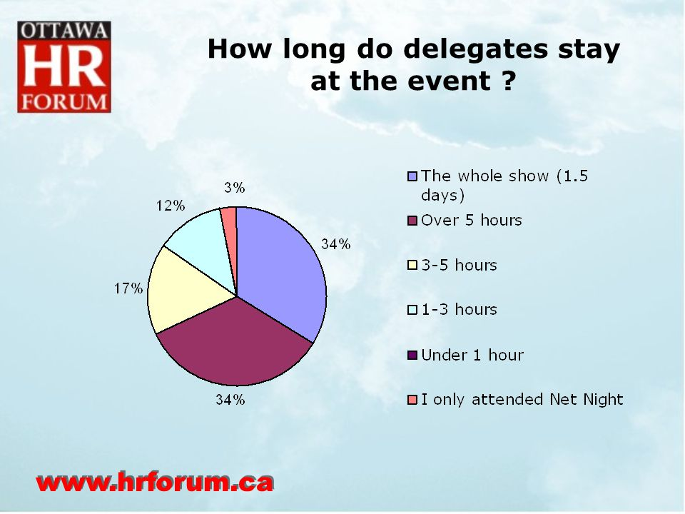 www.hrforum.ca How long do delegates stay at the event
