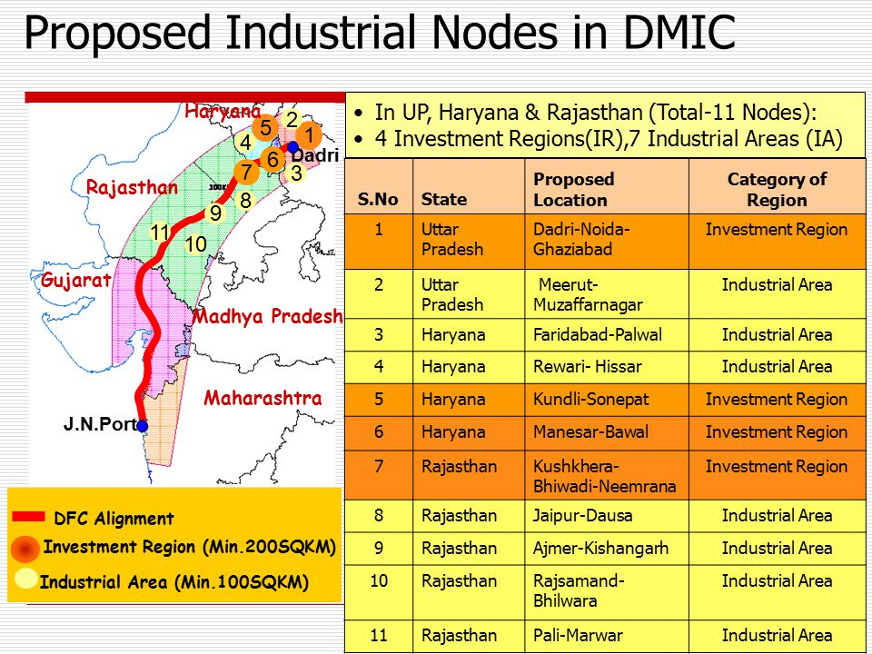 Proposed Industrial Nodes in DMIC S.NoState Proposed Location Category of Region 1Uttar Pradesh Dadri-Noida- Ghaziabad Investment Region 2Uttar Prades