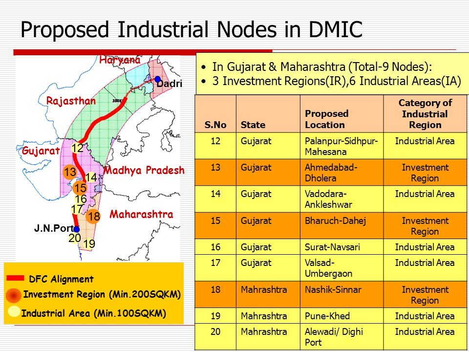 Proposed Industrial Nodes in DMIC S.NoState Proposed Location Category of Industrial Region 12GujaratPalanpur-Sidhpur- Mahesana Industrial Area 13Guja