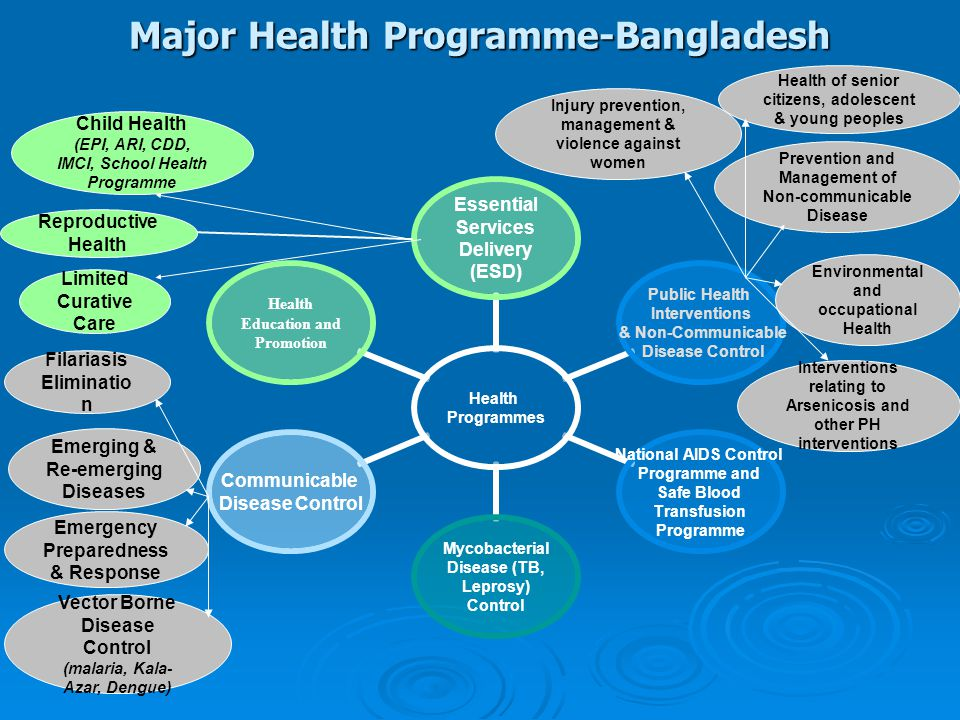 Major Health Programme-Bangladesh Reproductive Health Child Health (EPI, ARI, CDD, IMCI, School Health Programme Limited Curative Care Emerging & Re-emerging Diseases Filariasis Eliminatio n Vector Borne Disease Control (malaria, Kala- Azar, Dengue) Prevention and Management of Non-communicable Disease Emergency Preparedness & Response Interventions relating to Arsenicosis and other PH interventions Health of senior citizens, adolescent & young peoples Injury prevention, management & violence against women Environmental and occupational Health