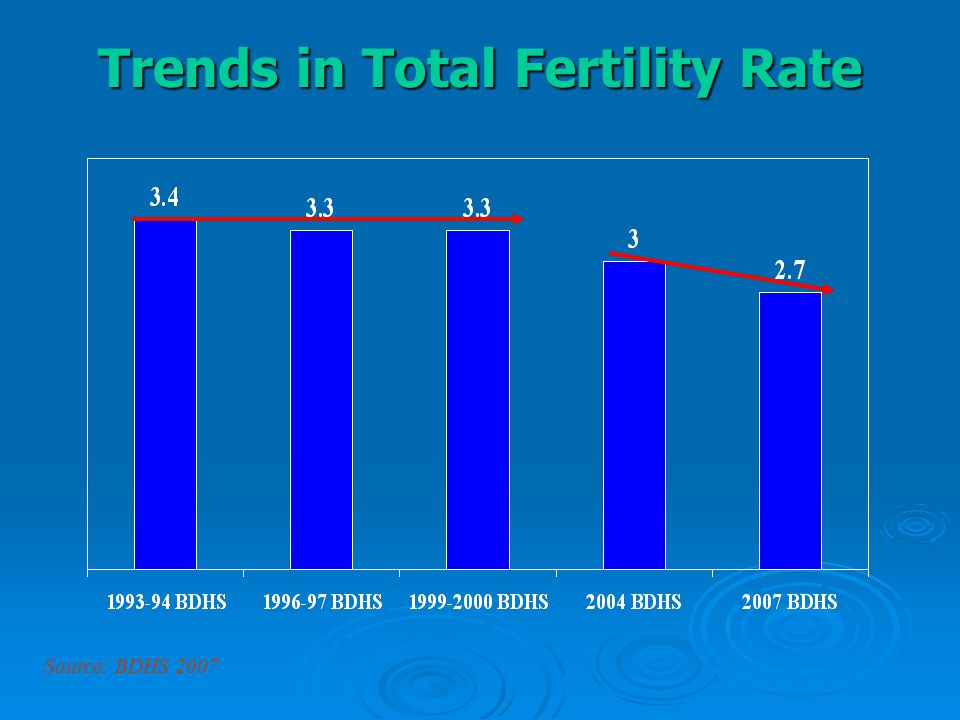 Trends in Total Fertility Rate Source: BDHS 2007