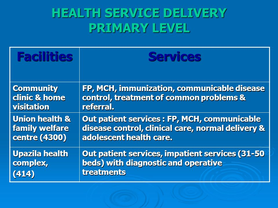 HEALTH SERVICE DELIVERY PRIMARY LEVEL FacilitiesServices Community clinic & home visitation FP, MCH, immunization, communicable disease control, treat