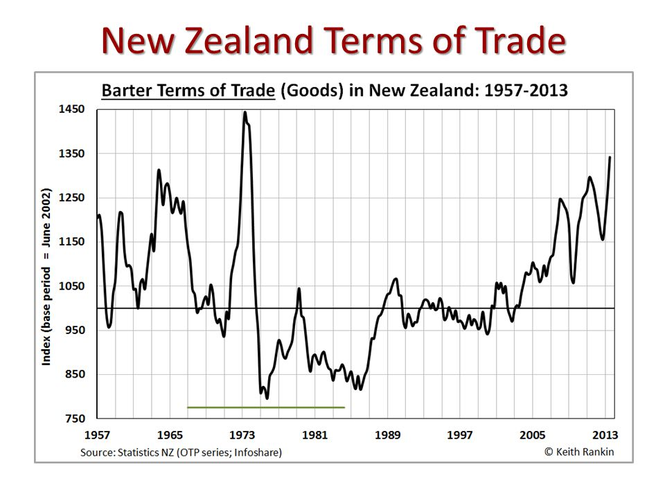 New Zealand Terms of Trade