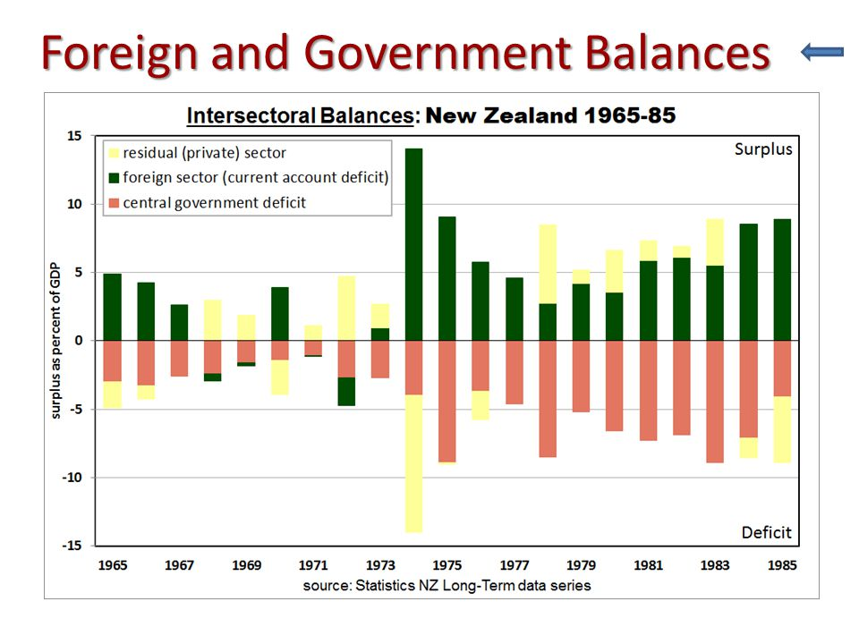 Universal Welfare (Fiscal) State Public Equity approach – Reflection of mid-20 th century capitalist governance taxes, including social security tax, required to fund taxes, including social security tax, required to fund – collective goods such as defence, education and health-care – public investment including public-private partnerships – giving something back to everyone in a national community (NZ Inc.?) of stakeholders high levels of taxation became acceptable after two world wars and a Great depression high levels of taxation became acceptable after two world wars and a Great depression Income Tax formula 1954-68 – large tax-free allowances, percentage rebates – capable of short-term fine-tuning – not well adapted to inflation example: 1968-69 tax year plus first reform 1969-70 first, see 2013 4-step scale