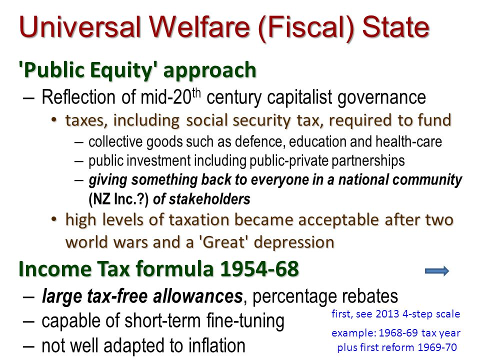Universal Welfare (Fiscal) State Public Equity approach – Reflection of mid-20 th century capitalist governance taxes, including social security tax, required to fund taxes, including social security tax, required to fund – collective goods such as defence, education and health-care – public investment including public-private partnerships – giving something back to everyone in a national community (NZ Inc. ) of stakeholders high levels of taxation became acceptable after two world wars and a Great depression high levels of taxation became acceptable after two world wars and a Great depression Income Tax formula 1954-68 – large tax-free allowances, percentage rebates – capable of short-term fine-tuning – not well adapted to inflation example: 1968-69 tax year plus first reform 1969-70 first, see 2013 4-step scale