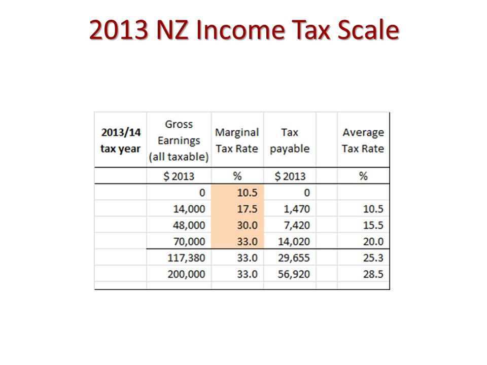 2013 NZ Income Tax Scale