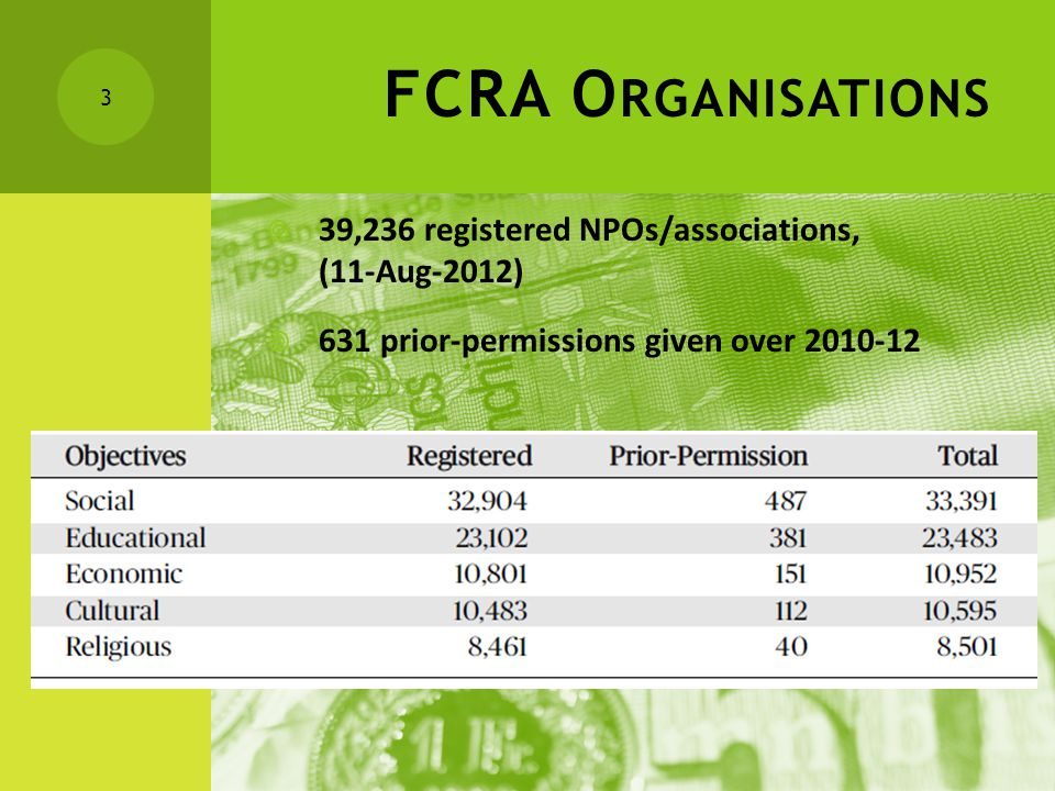 S TATE - WISE FCRA O RGANISATIONS 4