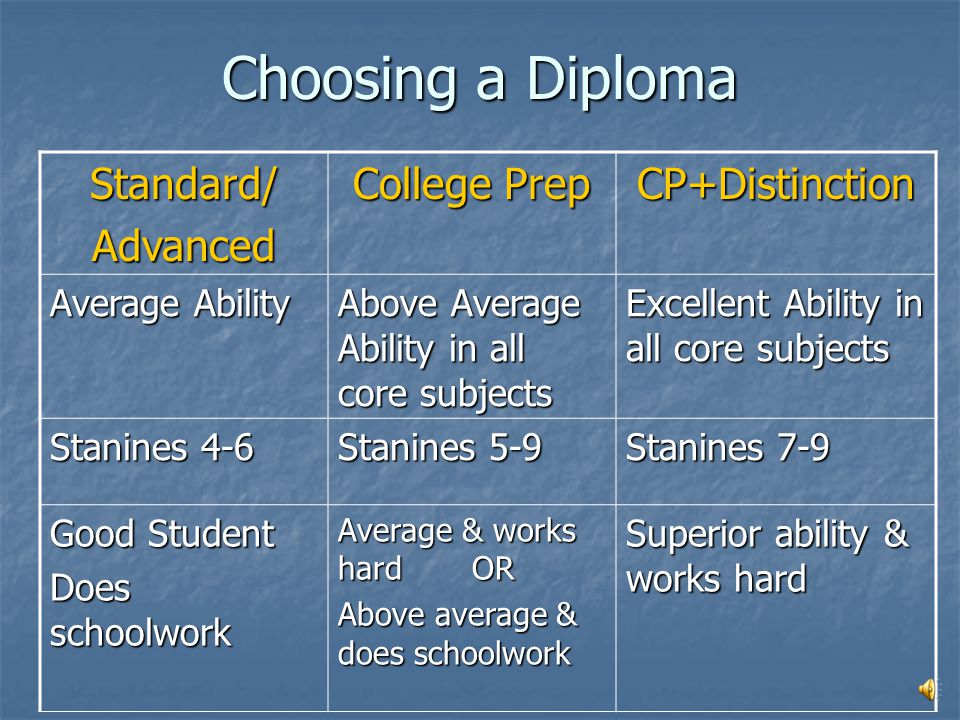 Challenge Yourself! All diploma options list minimums!  You should take the highest level course in any subject area that you can handle. EX: If you