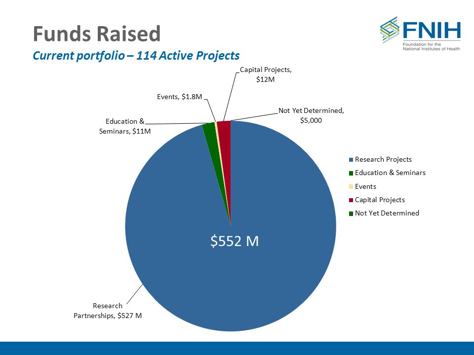 $478M Funds Raised Current portfolio – 114 Active Projects