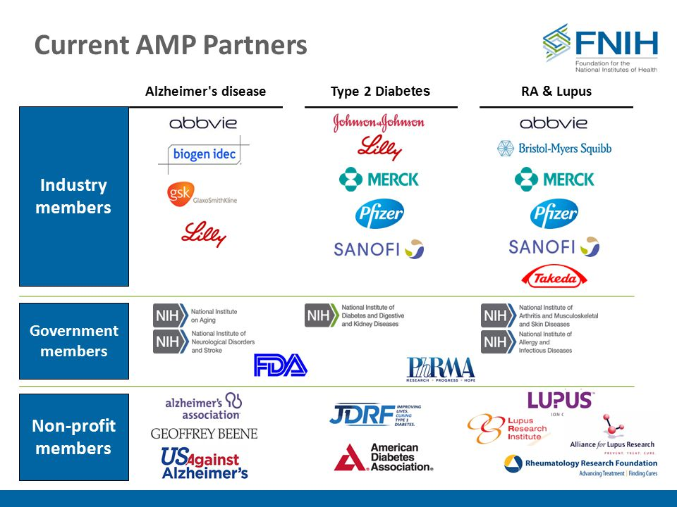 Current AMP Partners Alzheimer's diseaseType 2 Dia betes RA & Lupus Industry members Government members Non-profit members
