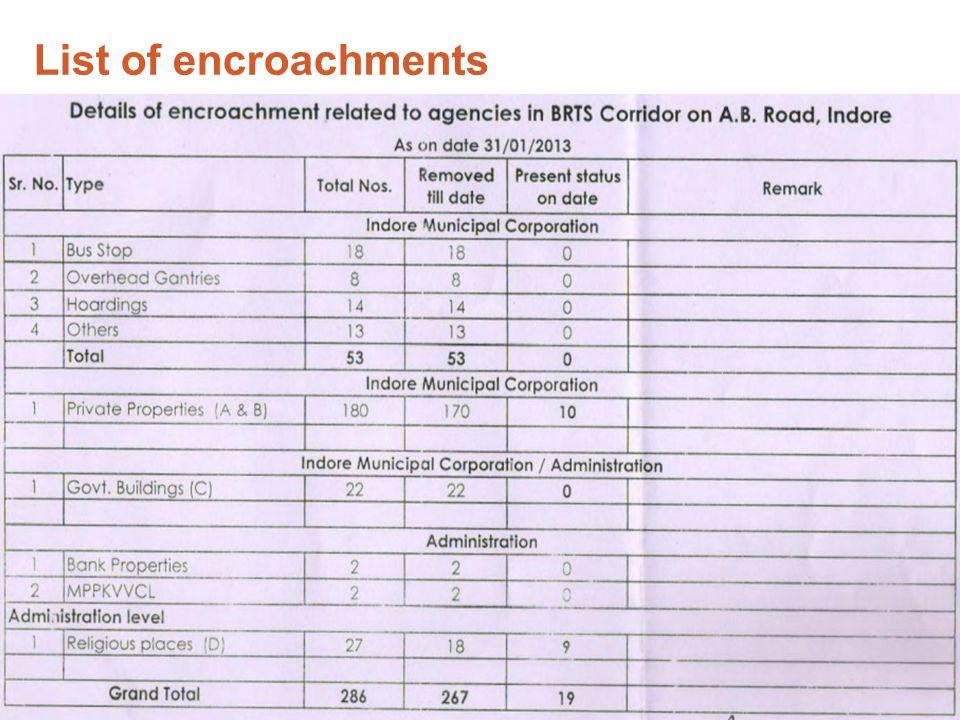 List of encroachments