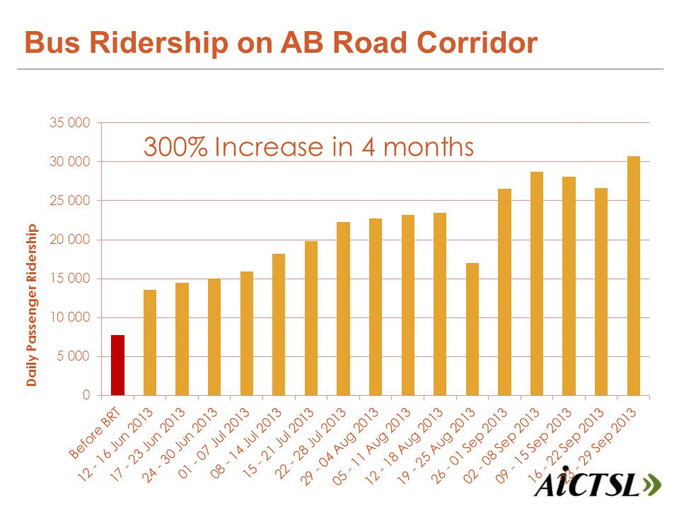 Bus Ridership on AB Road Corridor 300% Increase in 4 months
