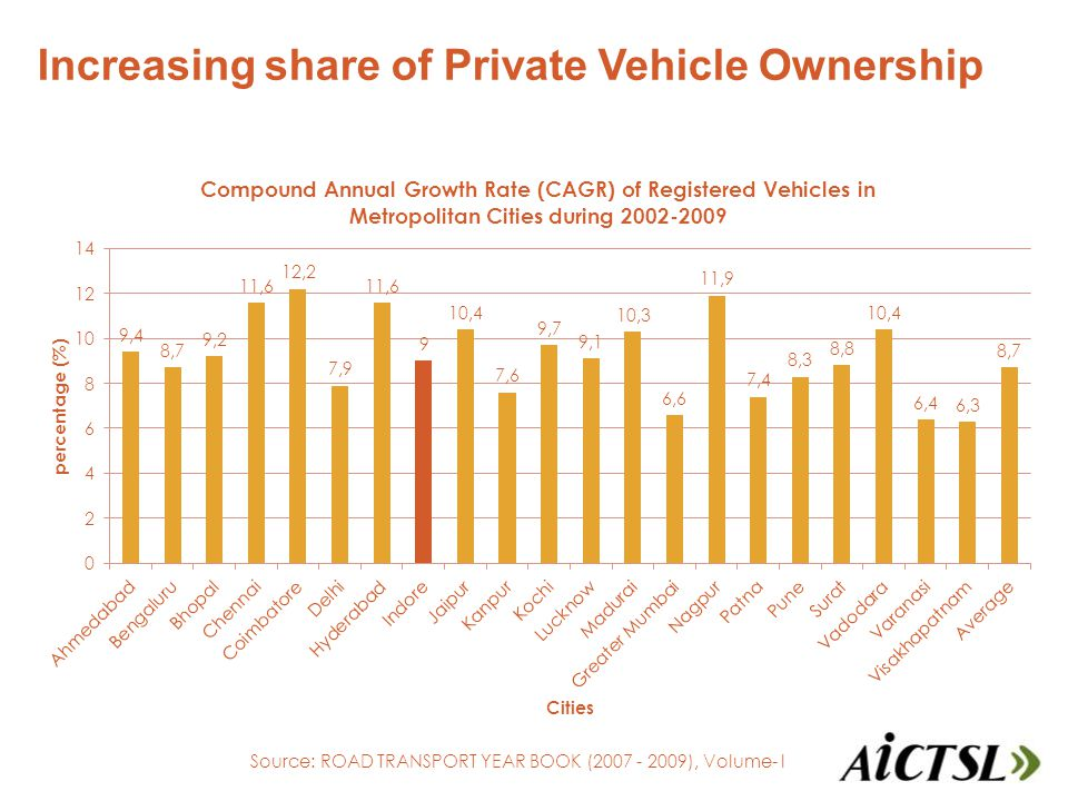 Imagine China, 2010 Increasing share of Private Vehicle Ownership Source: ROAD TRANSPORT YEAR BOOK (2007 - 2009), Volume- I