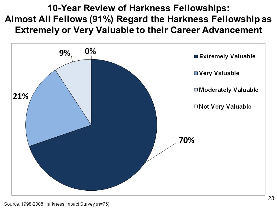 10-Year Review of Harkness Fellowships: Almost All Fellows (91%) Regard the Harkness Fellowship as Extremely or Very Valuable to their Career Advancem