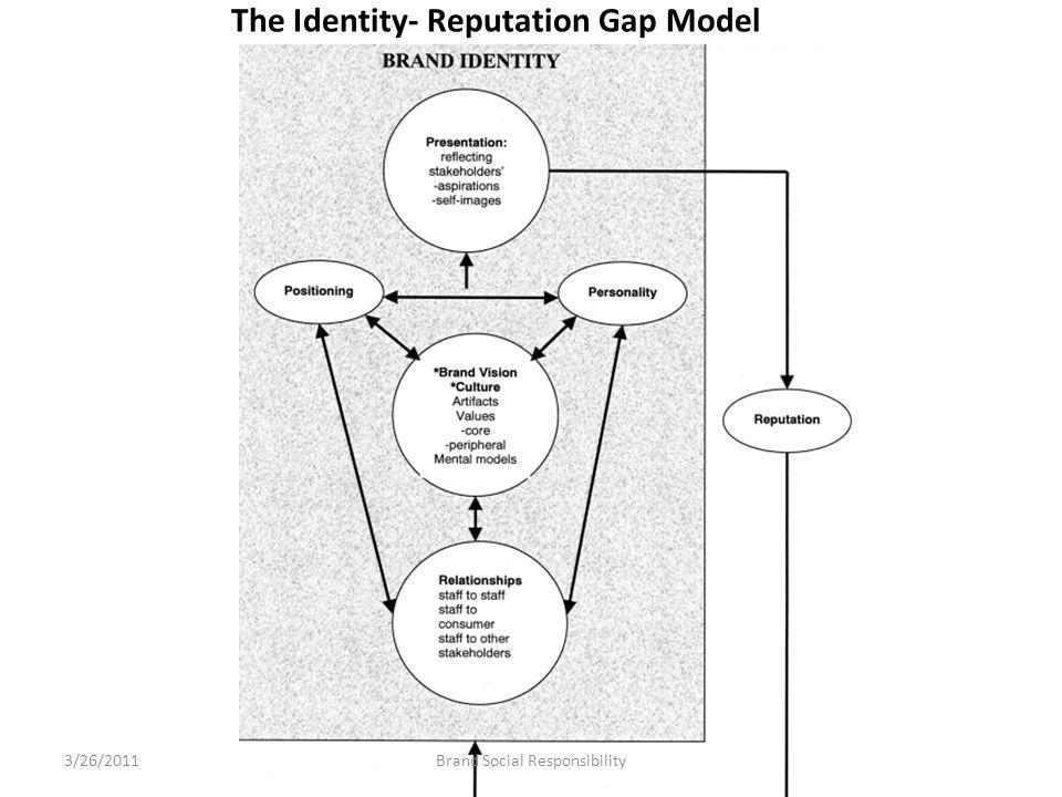The Identity- Reputation Gap Model Brand Social Responsibility3/26/2011