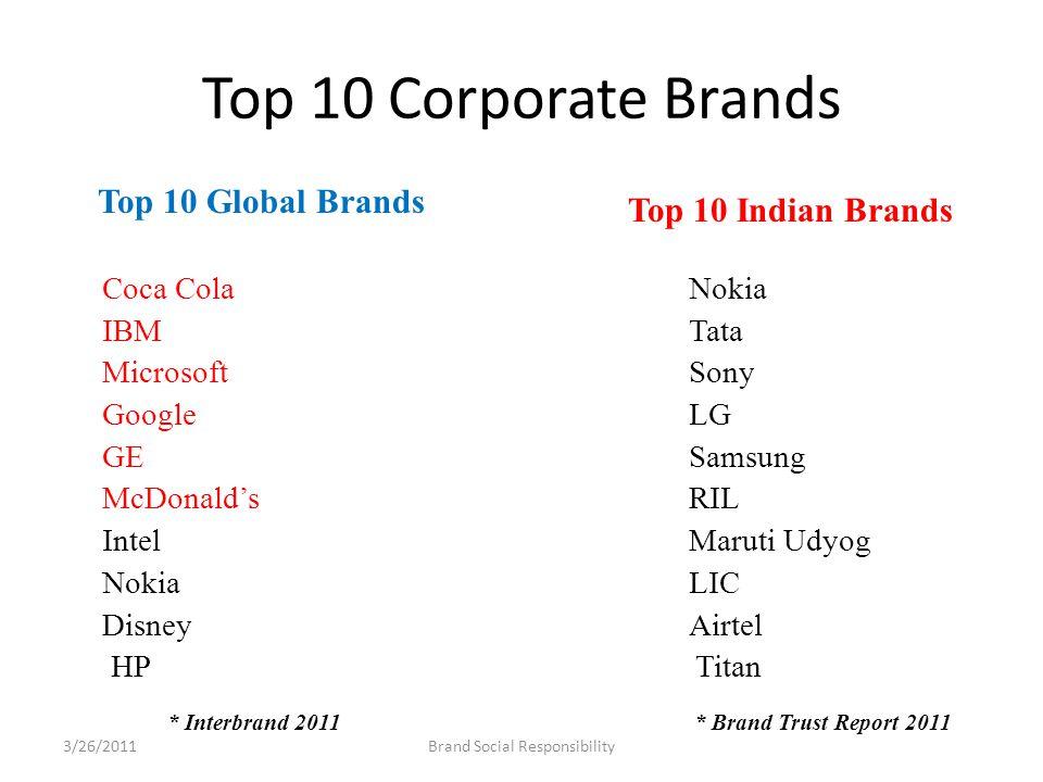 Top 10 Corporate Brands Coca ColaNokia IBMTata MicrosoftSony GoogleLG GESamsung McDonald'sRIL IntelMaruti Udyog NokiaLIC Disney Airtel HP Titan * Interbrand 2011 * Brand Trust Report 2011 Top 10 Global Brands Top 10 Indian Brands Brand Social Responsibility3/26/2011