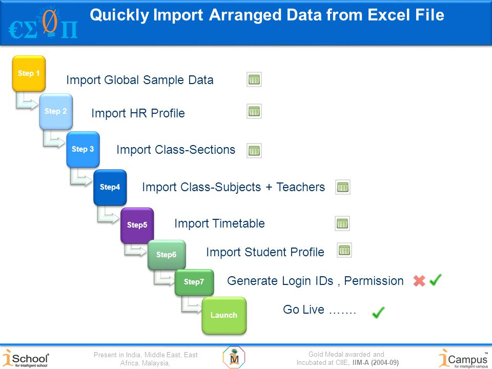 Gold Medal awarded and Incubated at CIIE, IIM-A (2004-09) Present in India, Middle East, East Africa, Malaysia, Quickly Import Arranged Data from Excel File Go Live …….