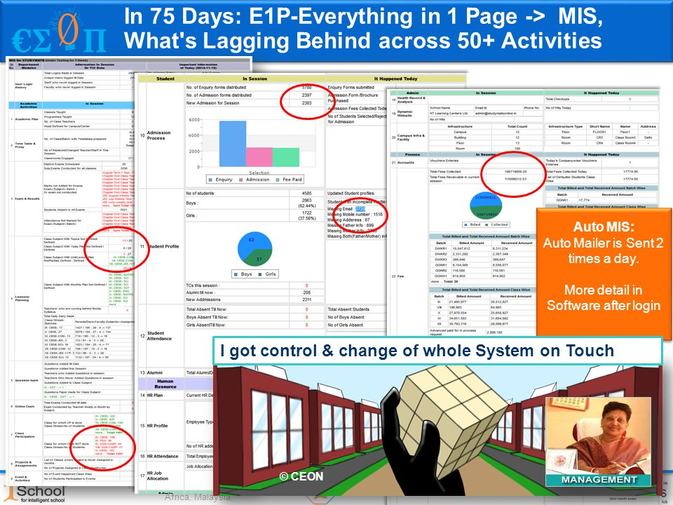Gold Medal awarded and Incubated at CIIE, IIM-A (2004-09) Present in India, Middle East, East Africa, Malaysia, In 75 Days: E1P-Everything in 1 Page -> MIS, What s Lagging Behind across 50+ Activities Auto MIS: Auto Mailer is Sent 2 times a day.