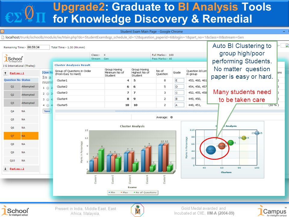 Gold Medal awarded and Incubated at CIIE, IIM-A (2004-09) Present in India, Middle East, East Africa, Malaysia, Upgrade2: Graduate to BI Analysis Tools for Knowledge Discovery & Remedial Auto BI Clustering to group high/poor performing Students.
