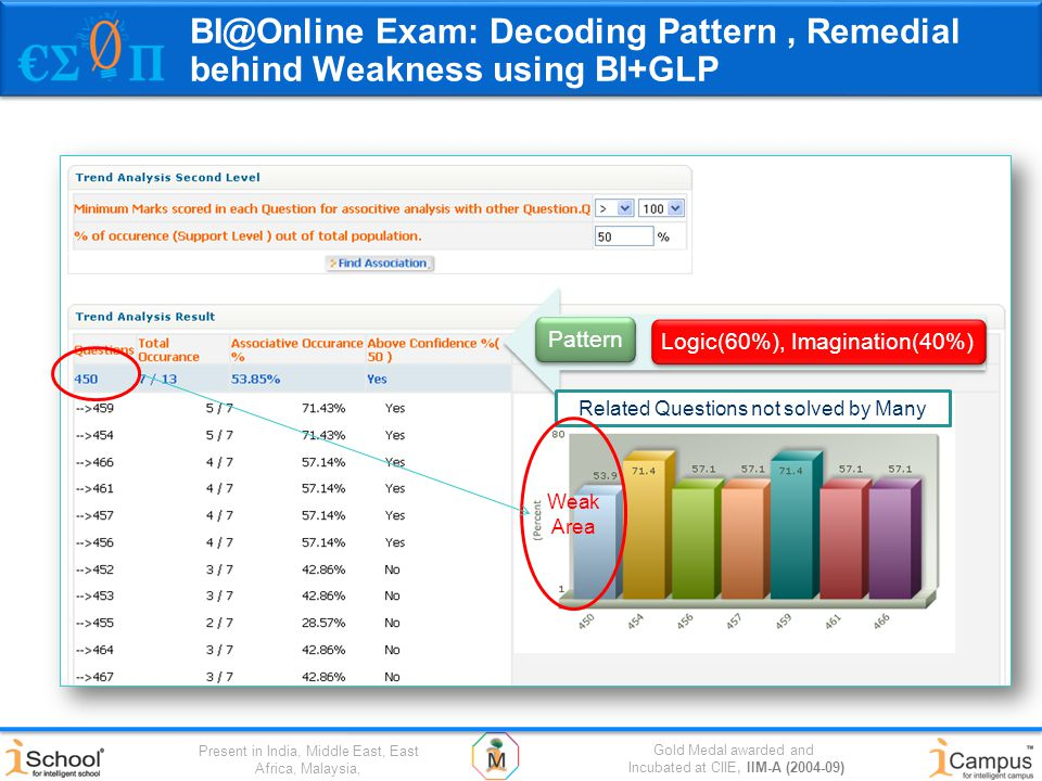 Gold Medal awarded and Incubated at CIIE, IIM-A (2004-09) Present in India, Middle East, East Africa, Malaysia, BI@Online Exam: Decoding Pattern, Remedial behind Weakness using BI+GLP Logic(60%), Imagination(40%)Pattern Related Questions not solved by Many Weak Area