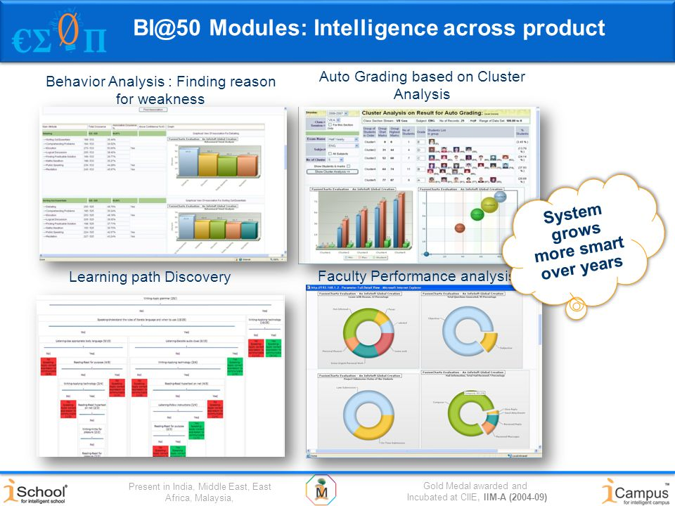 Gold Medal awarded and Incubated at CIIE, IIM-A (2004-09) Present in India, Middle East, East Africa, Malaysia, BI@50 Modules: Intelligence across product Behavior Analysis : Finding reason for weakness Auto Grading based on Cluster Analysis Learning path Discovery Faculty Performance analysis System grows more smart over years
