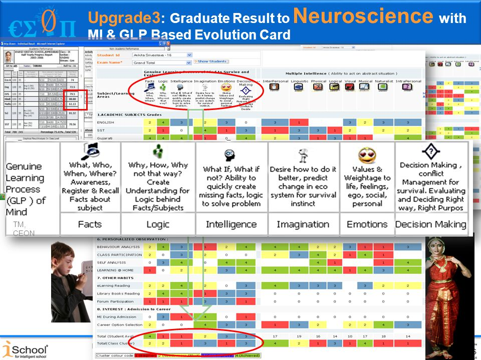 Gold Medal awarded and Incubated at CIIE, IIM-A (2004-09) Present in India, Middle East, East Africa, Malaysia, Upgrade3 : Graduate Result to Neuroscience with MI & GLP Based Evolution Card Visual intelligence Body Intelligence Interperson al intelligence Self Intelligence Nature Intelligence Linguistic Intelligence Logistic Intelligence Musical Intelligence Report Card Traditional Remedial card Regenerated based on Tagged MI +GLP TM, CEON