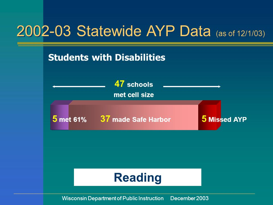 Wisconsin Department of Public Instruction December 2003 Students with Disabilities 5 met 61% 37 made Safe Harbor 5 Missed AYP 47 schools met cell size Reading 2002-03 Statewide AYP Data (as of 12/1/03)