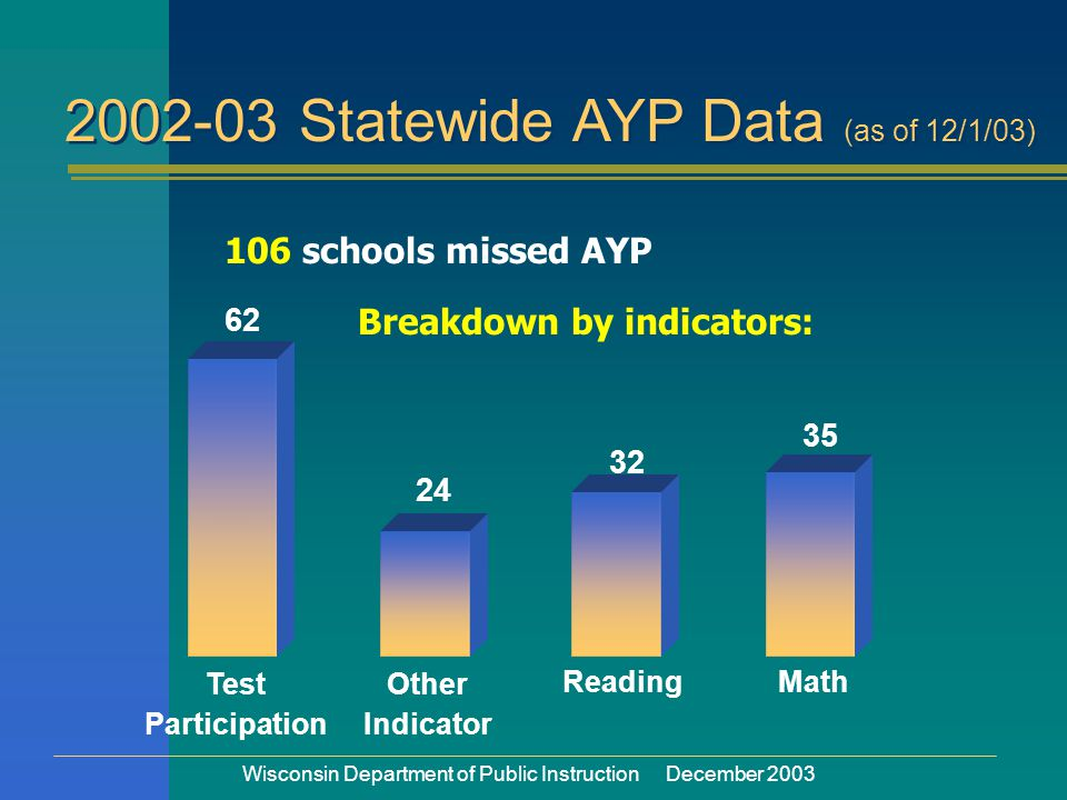 Wisconsin Department of Public Instruction December 2003 Test Participation Other Indicator ReadingMath Breakdown by indicators: 2002-03 Statewide AYP Data (as of 12/1/03) 106 schools missed AYP 62 24 32 35