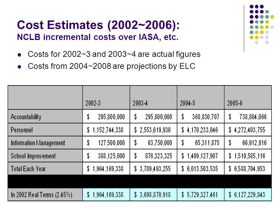 Cost Estimates (2002~2006): NCLB incremental costs over IASA, etc. Costs for 2002~3 and 2003~4 are actual figures Costs from 2004~2008 are projections