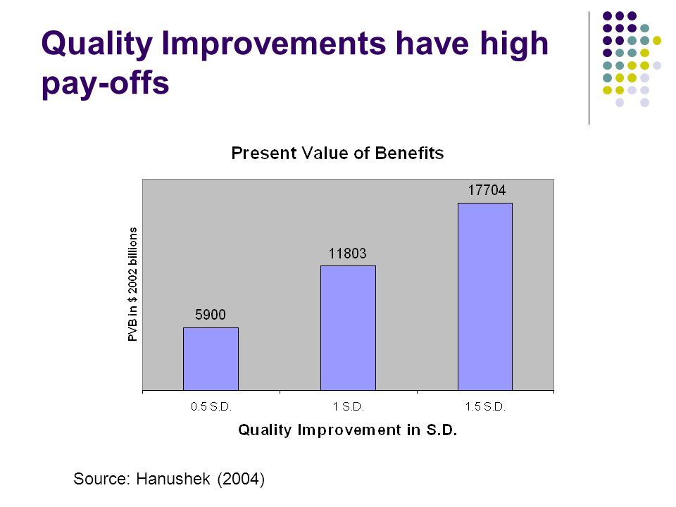 Quality Improvements have high pay-offs Source: Hanushek (2004)