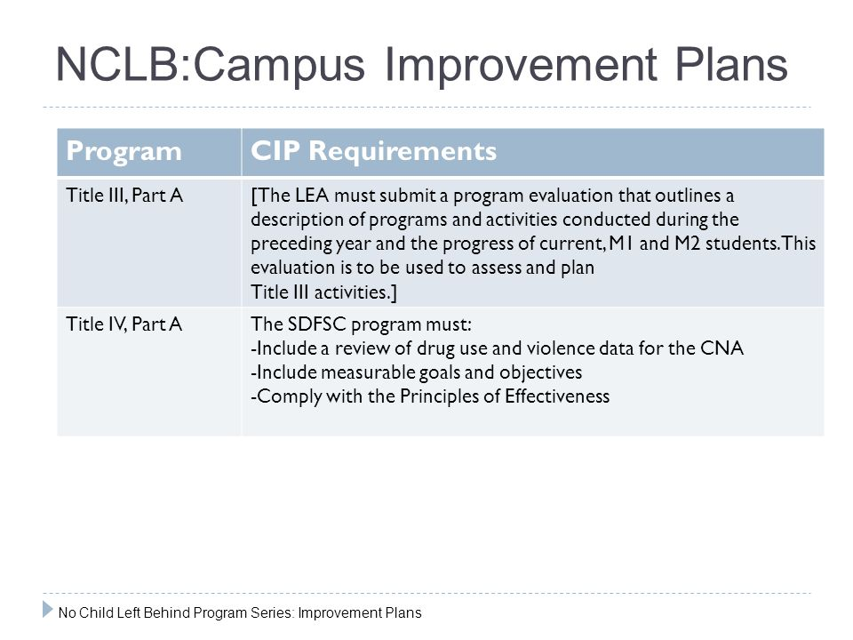 NCLB:Campus Improvement Plans ProgramCIP Requirements Title III, Part A[The LEA must submit a program evaluation that outlines a description of programs and activities conducted during the preceding year and the progress of current, M1 and M2 students.