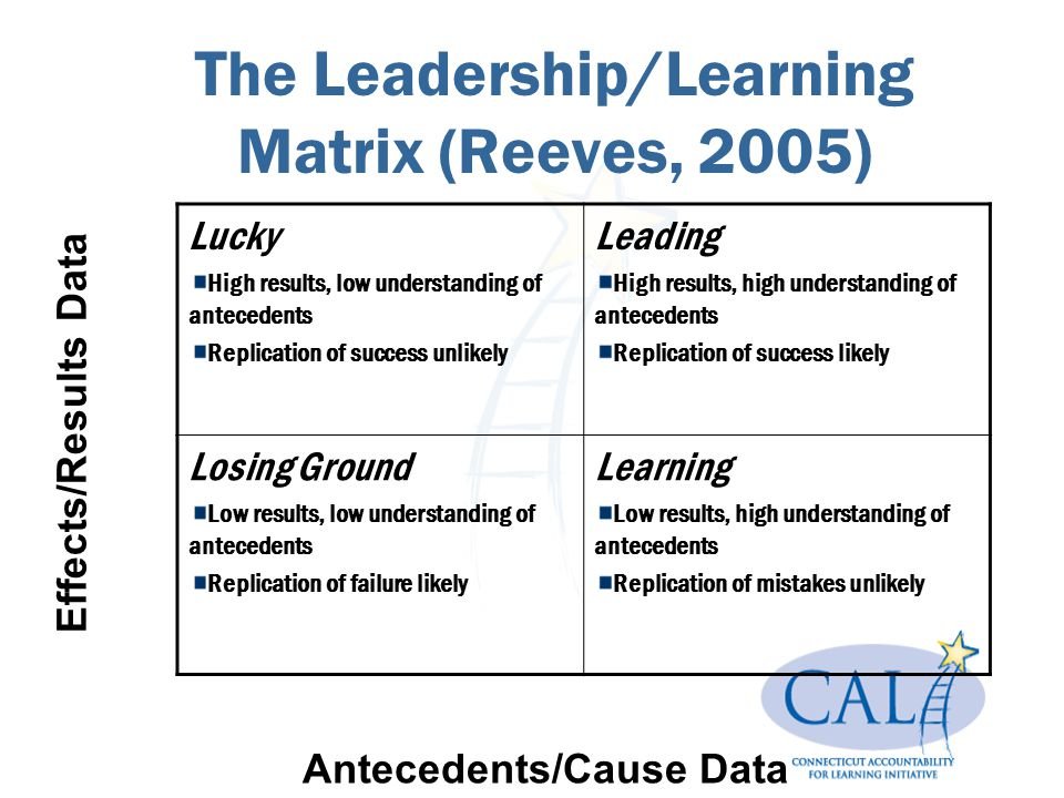 The Leadership/Learning Matrix (Reeves, 2005) Lucky High results, low understanding of antecedents Replication of success unlikely Leading High result