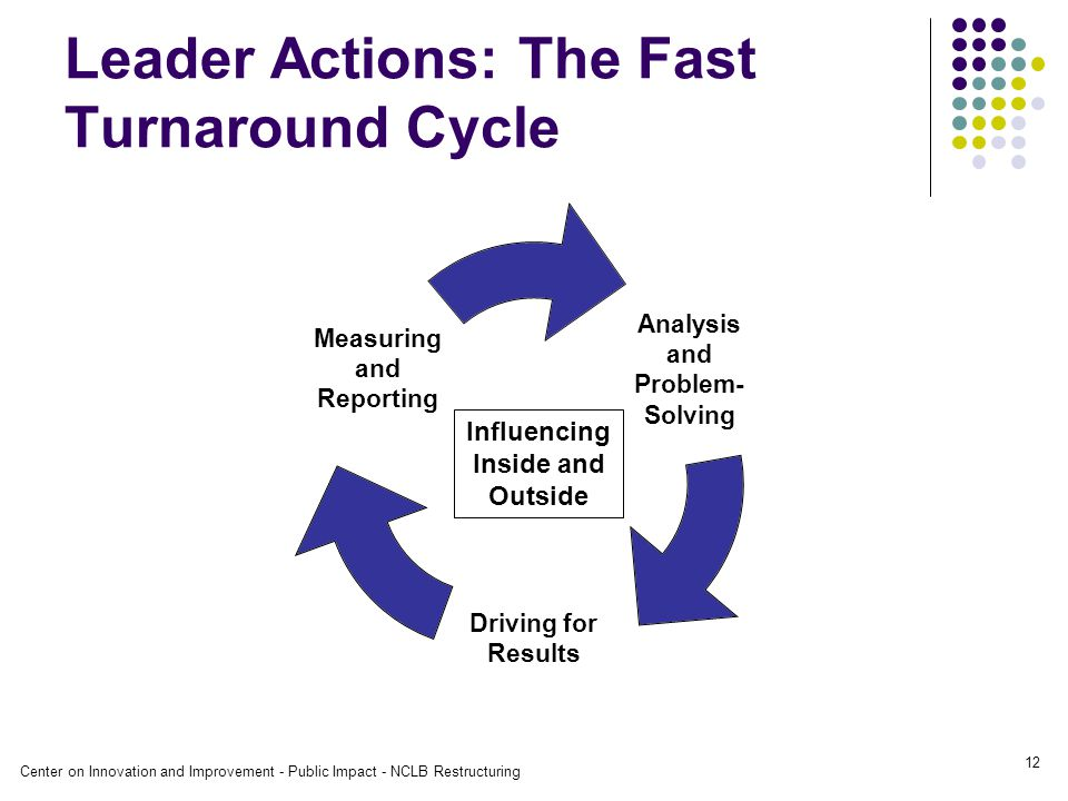 Center on Innovation and Improvement - Public Impact - NCLB Restructuring 12 Leader Actions: The Fast Turnaround Cycle Analysis and Problem- Solving Driving for Results Measuring and Reporting Influencing Inside and Outside