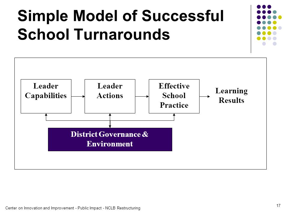 Center on Innovation and Improvement - Public Impact - NCLB Restructuring 17 Simple Model of Successful School Turnarounds Learning Results Effective School Practice Leader Actions Leader Capabilities District Governance & Environment