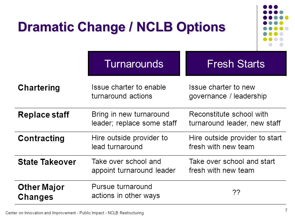 Center on Innovation and Improvement - Public Impact - NCLB Restructuring 7 Dramatic Change / NCLB Options TurnaroundsFresh Starts Chartering Issue charter to enable turnaround actions Issue charter to new governance / leadership Replace staff Bring in new turnaround leader; replace some staff Reconstitute school with turnaround leader, new staff Contracting Hire outside provider to lead turnaround Hire outside provider to start fresh with new team State Takeover Take over school and appoint turnaround leader Take over school and start fresh with new team Other Major Changes Pursue turnaround actions in other ways
