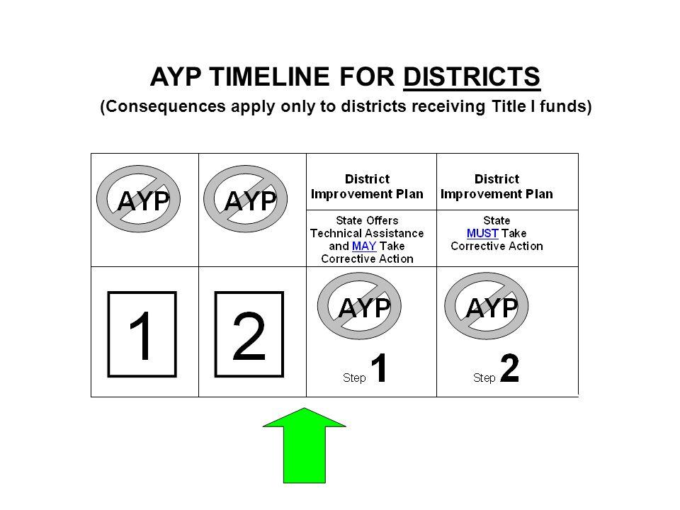 AYP TIMELINE