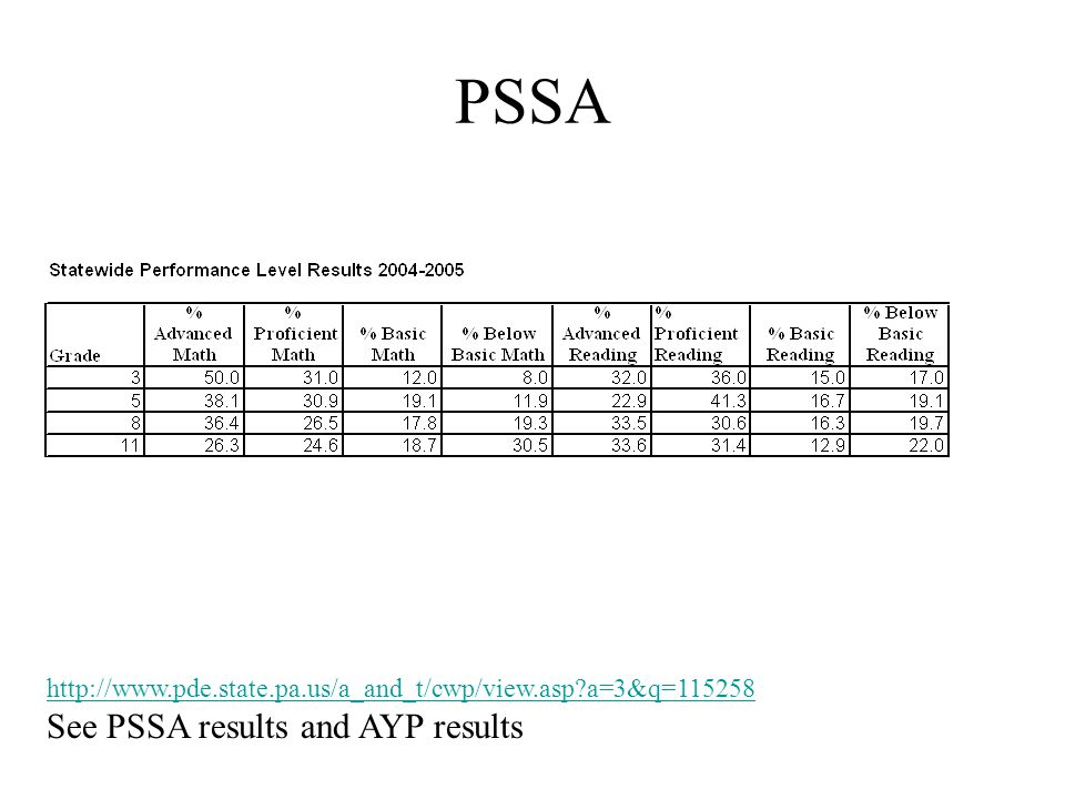 PSSA Pennsylvania System of School Assessment Levels of Performance: Advanced: Superior academic performance. Indicates an in-depth understanding and
