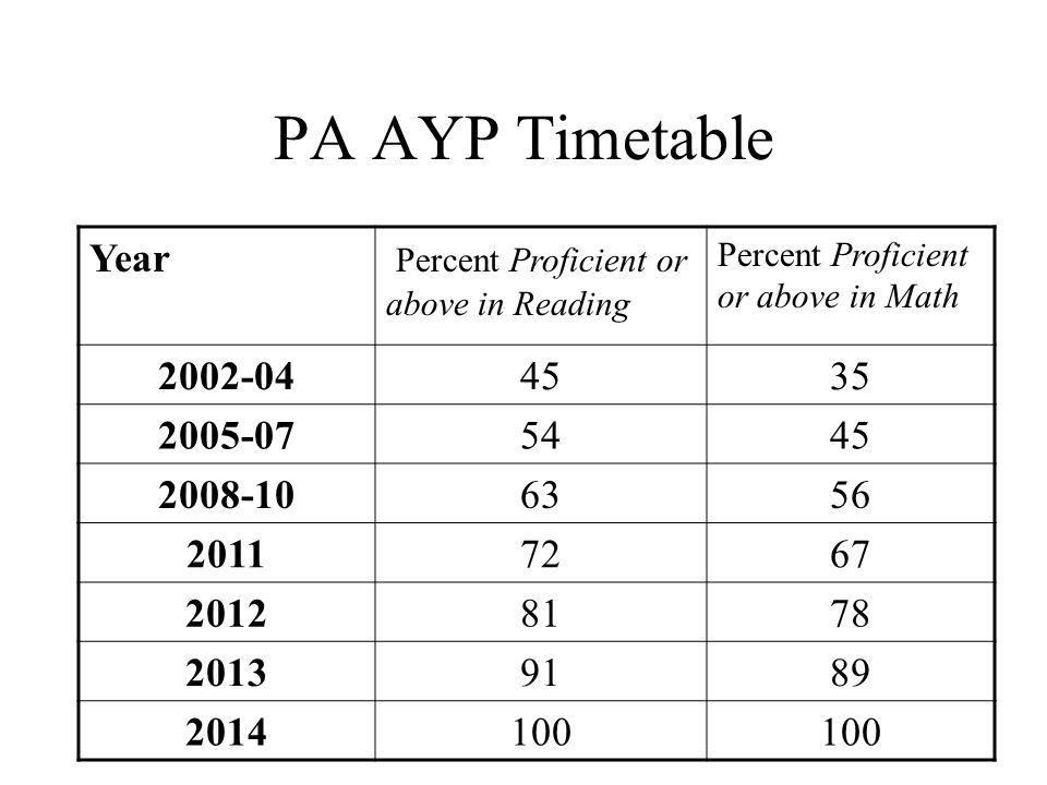 PSSA http://www.pde.state.pa.us/a_and_t/cwp/view.asp?a=3&q=115258 See PSSA results and AYP results