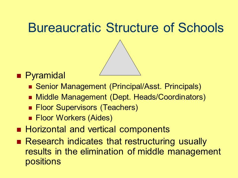 Bureaucratic Structure of Schools Pyramidal Senior Management (Principal/Asst. Principals) Middle Management (Dept. Heads/Coordinators) Floor Supervis