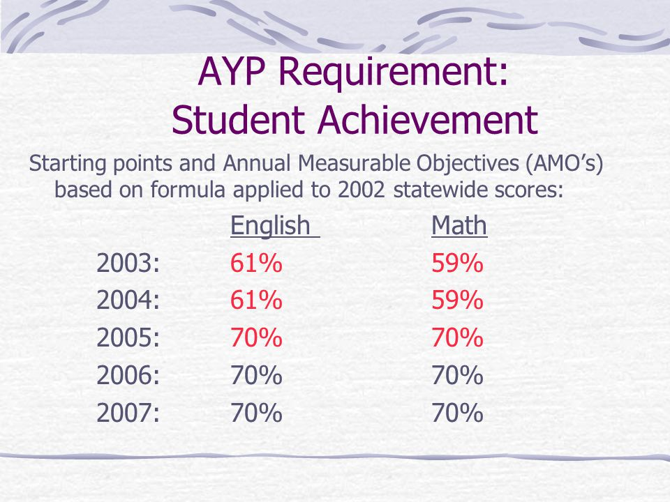 Subgroup AYP Calculations Aggregate test results by subject by each subgroup within school.