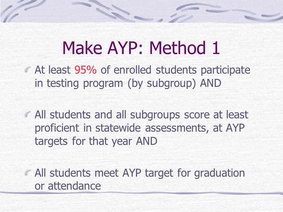 Student Achievement (cont'd) English Math 2008: 80%80% 2009: 80%80% 2010: 80%80% 2011: 90%90% 2012: 90%90% 2013: 90%90% 2014:100%100%