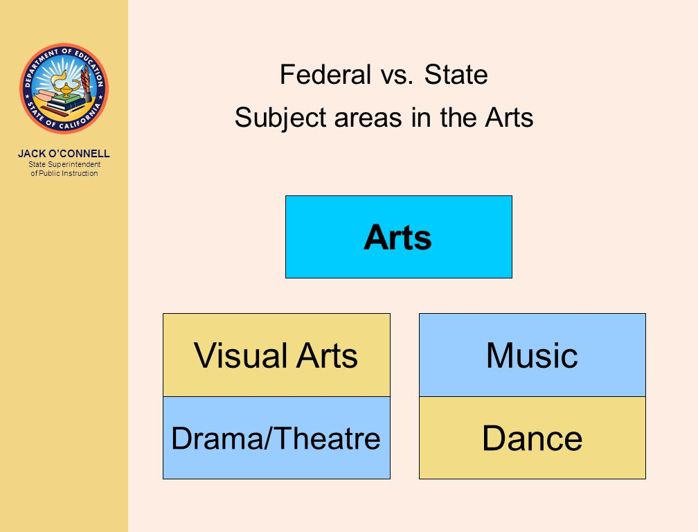JACK O'CONNELL State Superintendent of Public Instruction Dance Drama/Theatre MusicVisual Arts Arts Federal vs.