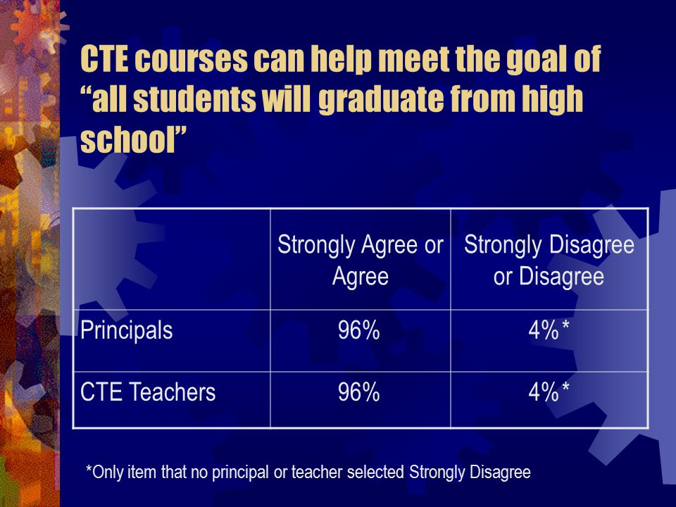 CTE courses can help meet the goal of all students will graduate from high school Strongly Agree or Agree Strongly Disagree or Disagree Principals96%4%* CTE Teachers96%4%* *Only item that no principal or teacher selected Strongly Disagree
