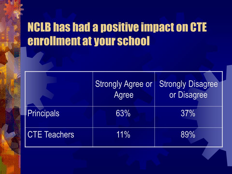 NCLB has had a positive impact on CTE enrollment at your school Strongly Agree or Agree Strongly Disagree or Disagree Principals63%37% CTE Teachers11%89%