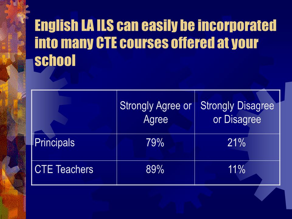 English LA ILS can easily be incorporated into many CTE courses offered at your school Strongly Agree or Agree Strongly Disagree or Disagree Principals79%21% CTE Teachers89%11%