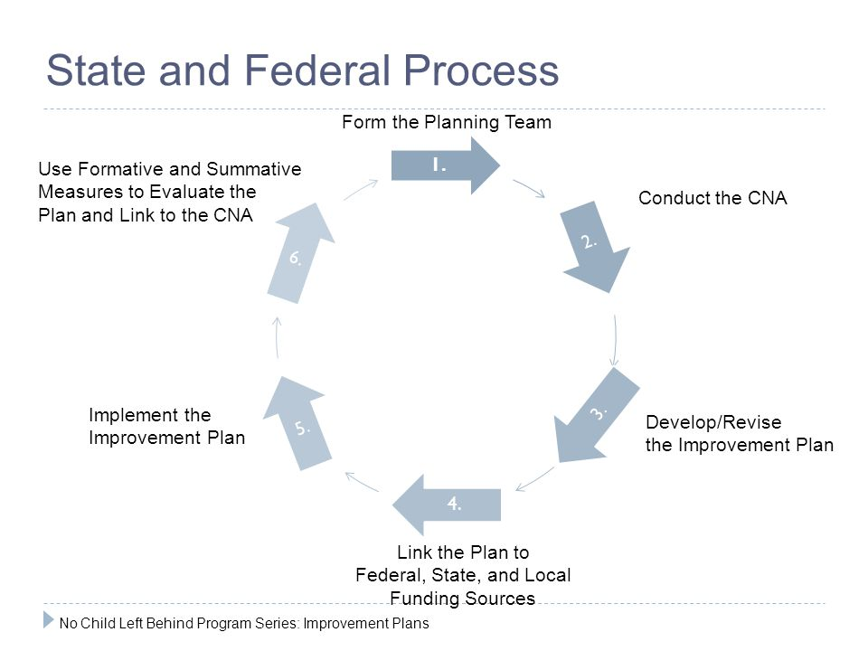 Form the Planning Team Conduct the CNA Develop/Revise the Improvement Plan Link the Plan to Federal, State, and Local Funding Sources Implement the Im