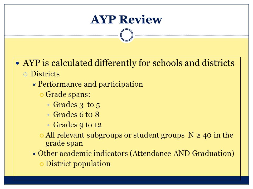 AYP Review AYP is calculated differently for schools and districts  Districts  Performance and participation Grade spans: Grades 3 to 5 Grades 6 t0 8 Grades 9 to 12 All relevant subgroups or student groups N ≥ 40 in the grade span  Other academic indicators (Attendance AND Graduation) District population